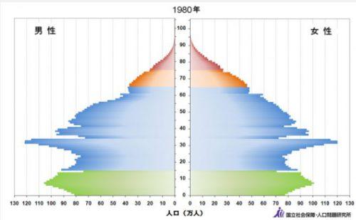 日本の人口ピラミッド1980年