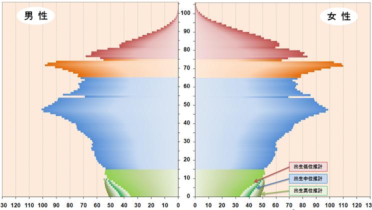 2000年の日本の人口ピラミッド