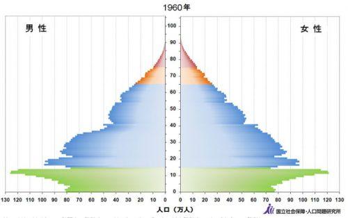 日本の人口ピラミッド1960年
