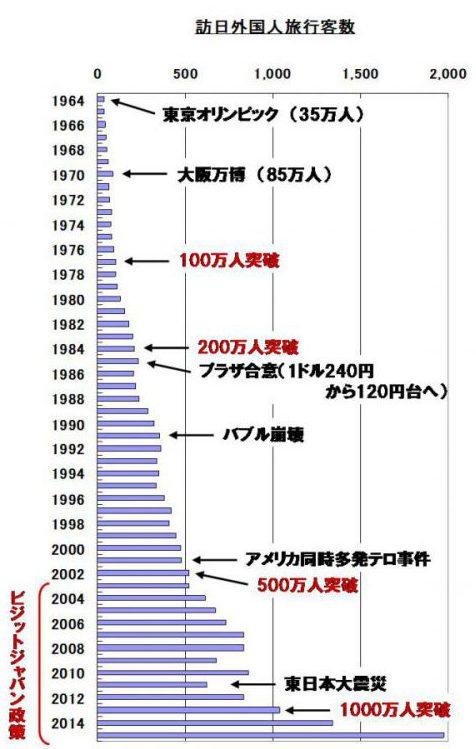 訪日外国人旅行客数の推移