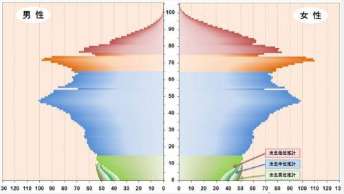 日本の人口ピラミッド2000年