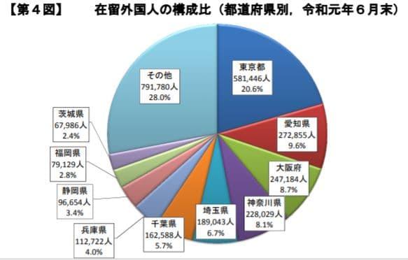 在留外国人の住んでいる都道府県グラフ