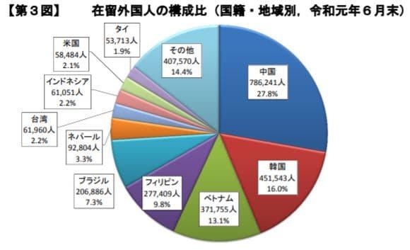 在留外国人の国籍別内訳グラフ