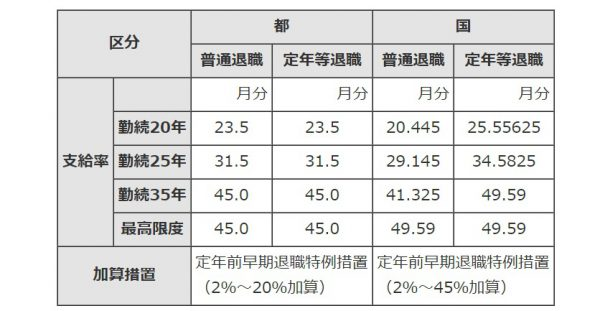 都職員の給与・年収や退職金2