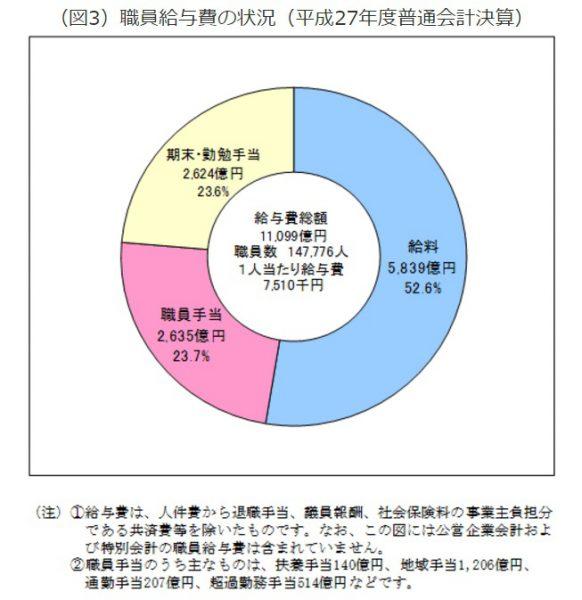 都職員の給与・年収や退職金1