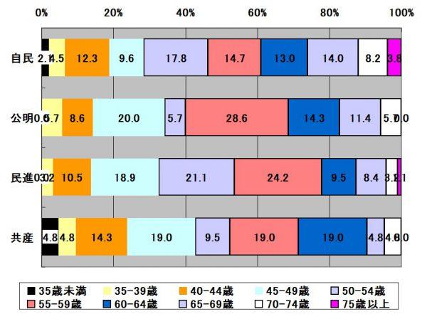 政党別年代別の構成比