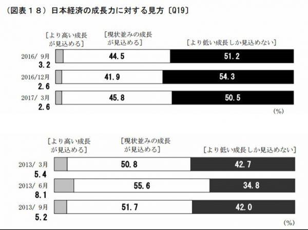 今後の日本経済の成長見通し