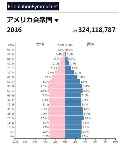 アメリカの人口ピラミッド