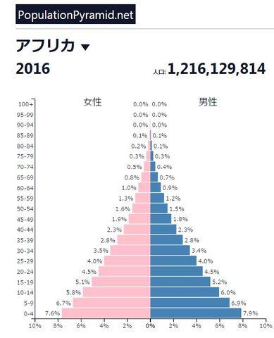 アフリカのピラミッド