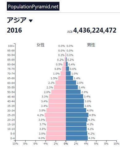アジアの人口ピラミッド