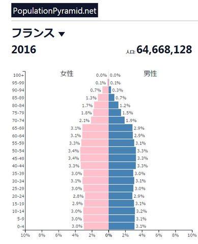 フランスの人口ピラミッド