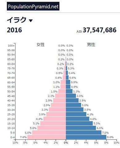 イラクの人口ピラミッド