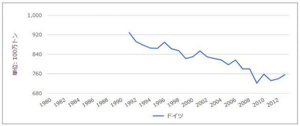 CO2排出量6