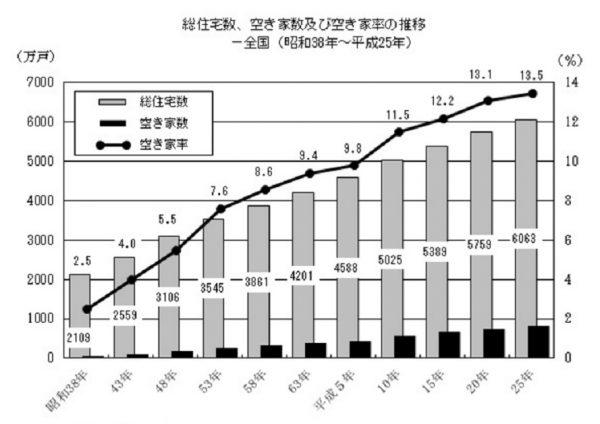 日本の総住宅数と空き家の推移