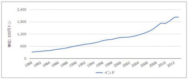 CO2排出量4
