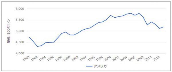 CO2排出量3