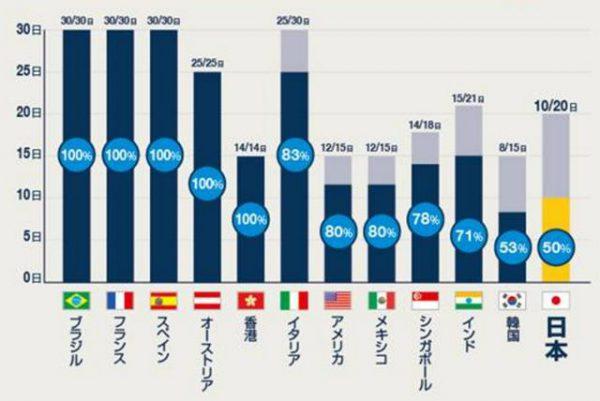 各国の有給休暇取得率