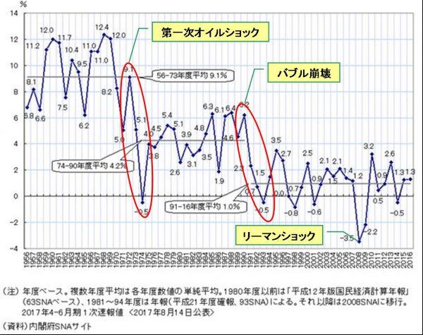 戦後日本の実質経済成長率推移