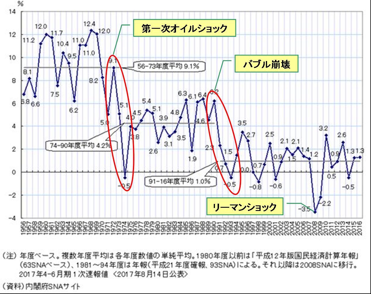 【経済】アベノミクス5年 景気拡大は戦後2位、消費になお弱さ YouTube動画>18本 ->画像>96枚