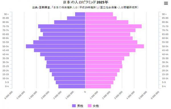 2025年の日本の人口ピラミッド