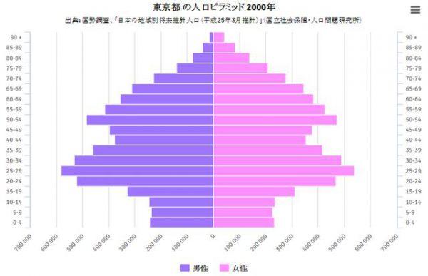 バブル崩壊後の低成長期の2000年の東京の人口ピラミッド
