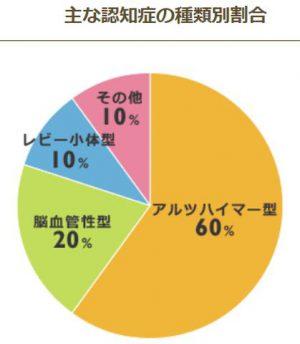 認知症の代表的なタイプの割合グラフ