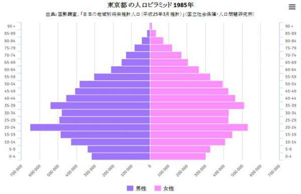 バブル期直前の1985年の東京の人口ピラミッド