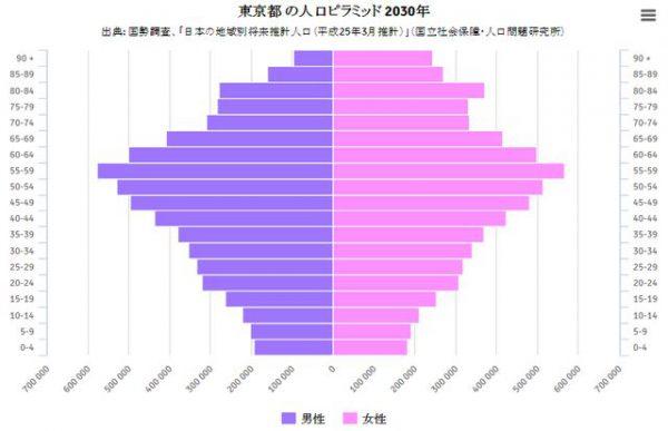 悲惨な2030年の東京の人口ピラミッド