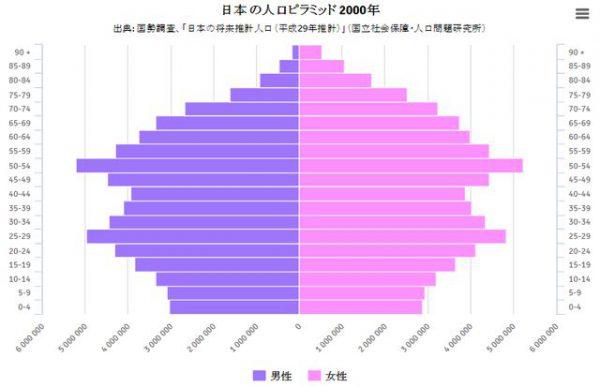 バブル崩壊後の低成長期の2000年の日本の人口ピラミッド