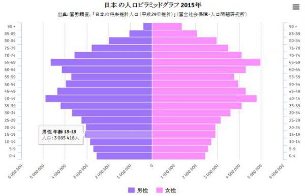 2015年の日本の人口ピラミッド