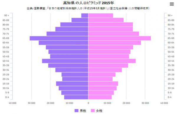 2015年の高知の人口ピラミッド