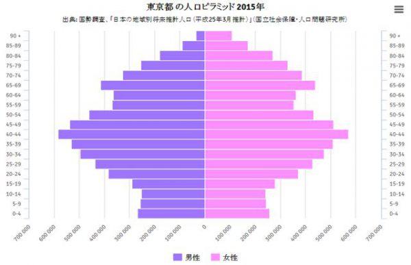 2015年の東京の人口ピラミッド