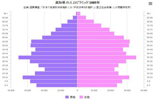 バブル期直前の1985年の高知の人口ピラミッド