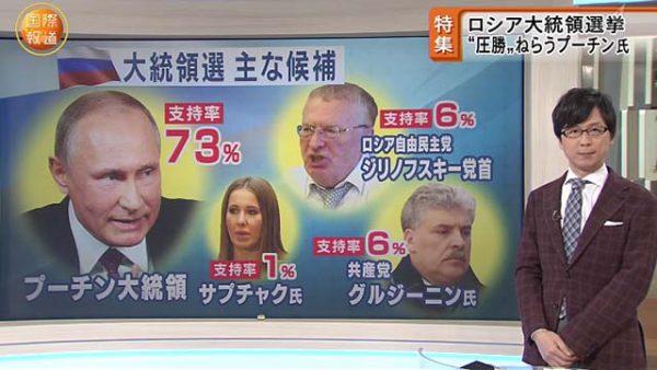 ロシアの大統領選立候補者支持率