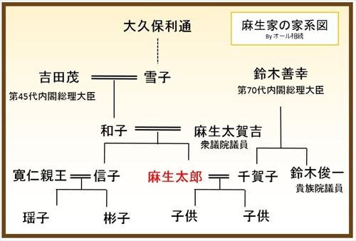 麻生太郎の家系図