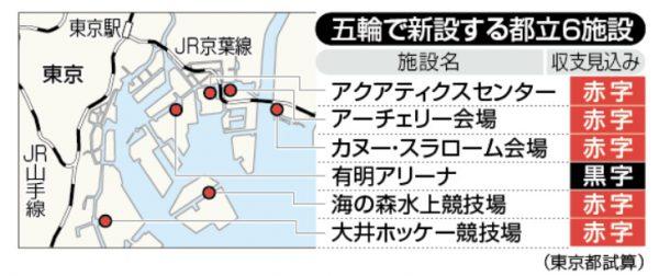 東京オリンピック新設施設