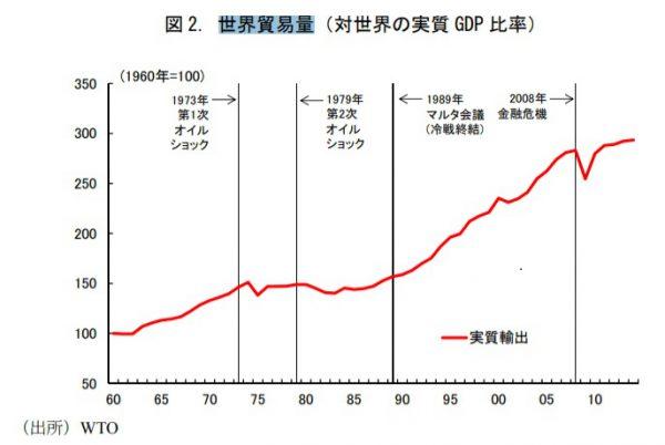 世界全体の貿易量の推移