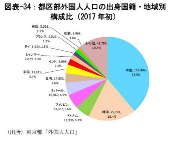 区部の外国人数構成比