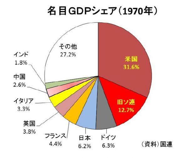 世界のGDPシェア1970年