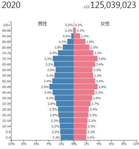 2020年時の日本の人口ピラミッド