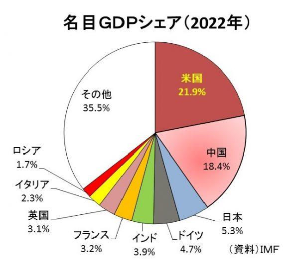 GDP世界シェア2022年