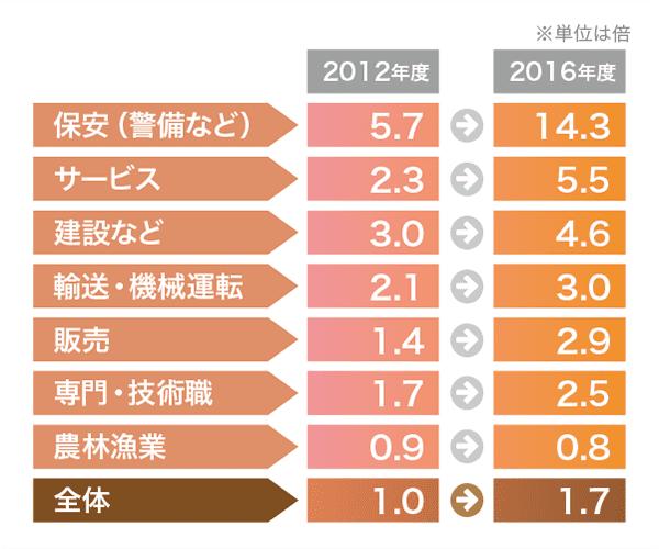 東京都の有効求人倍率