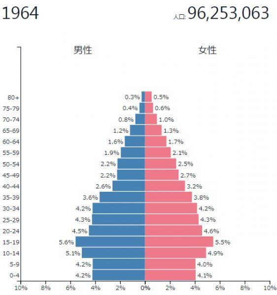 1964年当時の日本の人口ピラミッド
