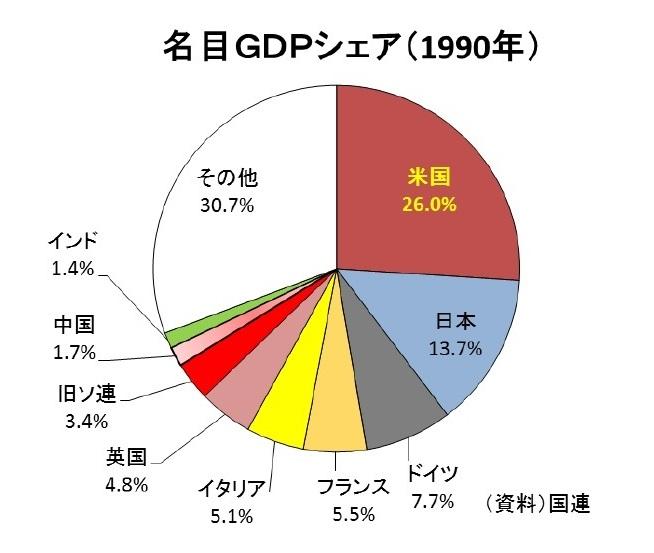 名目GNP世界シェアグラフ1990年