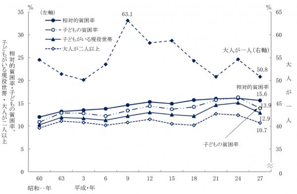 貧困率の年次推移グラフ