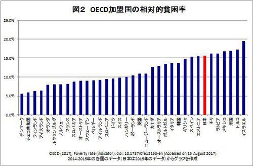 先進国の貧困率比較グラフ