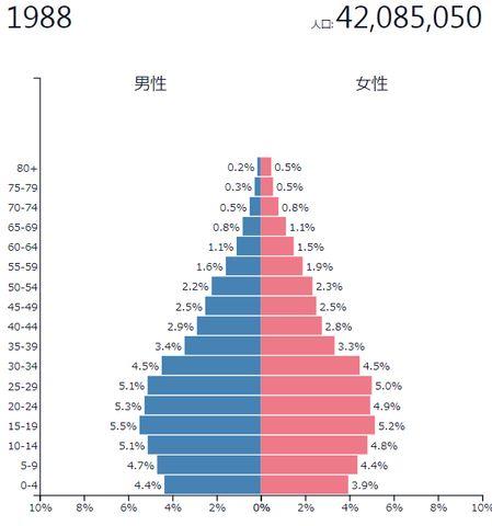 1988年 ソウル