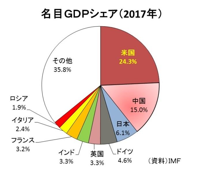 名目GNP世界シェアグラフ2017年