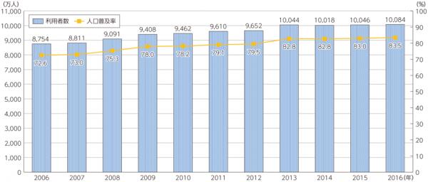 インターネットの利用者数と普及率の推移グラフ