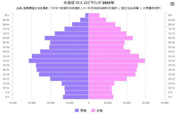 大田区の2015年の人口ピラミッド